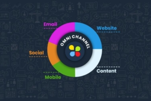 Where is Content Marketing Headed in the Age of Omnichannel?